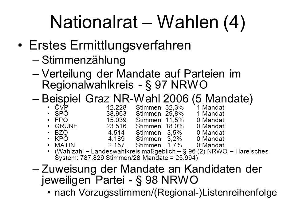Nationalrat – Wahlen (4) Erstes Ermittlungsverfahren –Stimmenzählung –Verteilung der Mandate auf Parteien im Regionalwahlkreis - § 97 NRWO –Beispiel Graz NR-Wahl 2006 (5 Mandate) ÖVP42.228Stimmen 32,3% 1 Mandat SPÖ38.963Stimmen 29,8% 1 Mandat FPÖ15.039Stimmen 11,5% 0 Mandat GRÜNE23.516 Stimmen 18,0% 0 Mandat BZÖ 4.514 Stimmen 3,5% 0 Mandat KPÖ 4.189 Stimmen 3,2% 0 Mandat MATIN 2.157 Stimmen 1,7% 0 Mandat (Wahlzahl – Landeswahlkreis maßgeblich – § 96 (2) NRWO – Hare'sches System: 787.829 Stimmen/28 Mandate = 25.994) –Zuweisung der Mandate an Kandidaten der jeweiligen Partei - § 98 NRWO nach Vorzugsstimmen/(Regional-)Listenreihenfolge