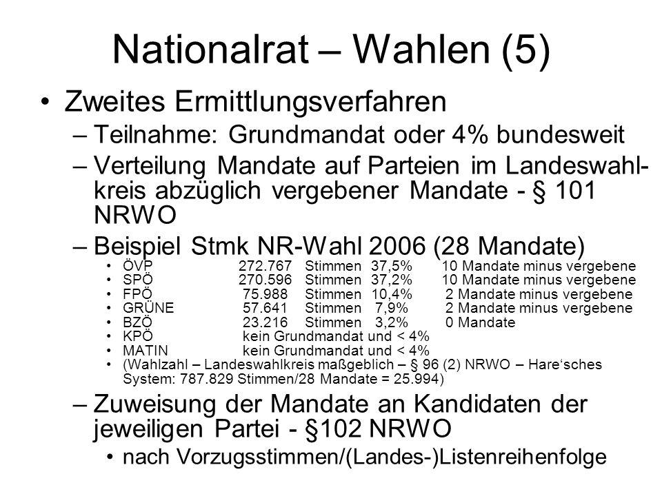 Nationalrat – Wahlen (5) Zweites Ermittlungsverfahren –Teilnahme: Grundmandat oder 4% bundesweit –Verteilung Mandate auf Parteien im Landeswahl- kreis abzüglich vergebener Mandate - § 101 NRWO –Beispiel Stmk NR-Wahl 2006 (28 Mandate) ÖVP272.767Stimmen 37,5% 10 Mandate minus vergebene SPÖ270.596Stimmen 37,2% 10 Mandate minus vergebene FPÖ 75.988Stimmen 10,4% 2 Mandate minus vergebene GRÜNE 57.641Stimmen 7,9% 2 Mandate minus vergebene BZÖ 23.216 Stimmen 3,2% 0 Mandate KPÖ kein Grundmandat und < 4% MATIN kein Grundmandat und < 4% (Wahlzahl – Landeswahlkreis maßgeblich – § 96 (2) NRWO – Hare'sches System: 787.829 Stimmen/28 Mandate = 25.994) –Zuweisung der Mandate an Kandidaten der jeweiligen Partei - §102 NRWO nach Vorzugsstimmen/(Landes-)Listenreihenfolge