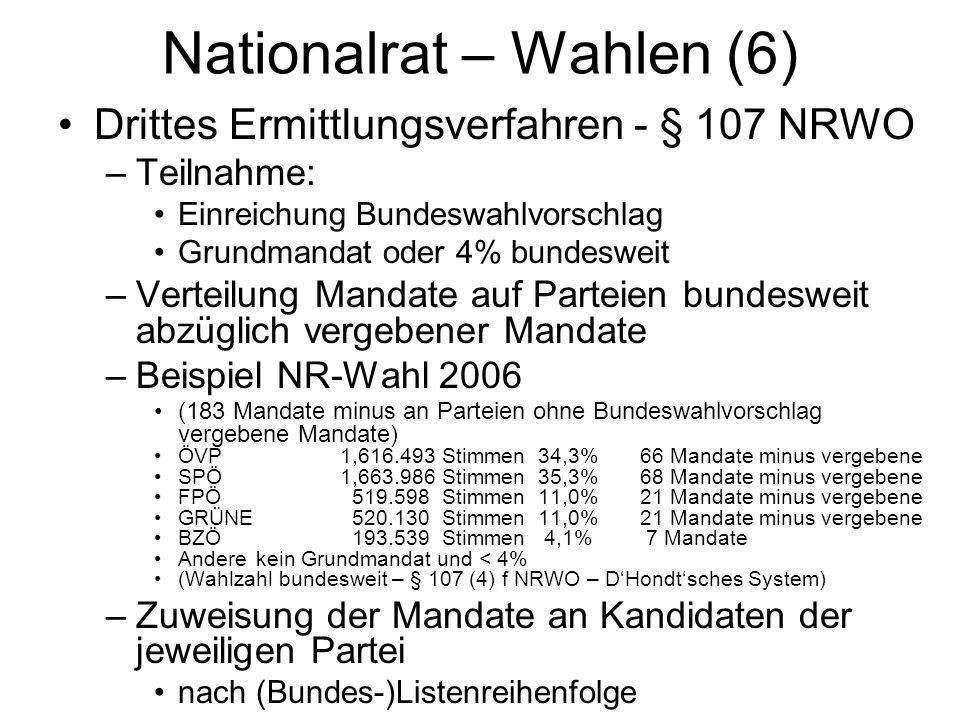 Nationalrat – Wahlen (6) Drittes Ermittlungsverfahren - § 107 NRWO –Teilnahme: Einreichung Bundeswahlvorschlag Grundmandat oder 4% bundesweit –Verteilung Mandate auf Parteien bundesweit abzüglich vergebener Mandate –Beispiel NR-Wahl 2006 (183 Mandate minus an Parteien ohne Bundeswahlvorschlag vergebene Mandate) ÖVP 1,616.493Stimmen34,3% 66 Mandate minus vergebene SPÖ 1,663.986Stimmen 35,3% 68 Mandate minus vergebene FPÖ 519.598 Stimmen 11,0% 21 Mandate minus vergebene GRÜNE 520.130 Stimmen 11,0% 21 Mandate minus vergebene BZÖ 193.539 Stimmen 4,1% 7 Mandate Andere kein Grundmandat und < 4% (Wahlzahl bundesweit – § 107 (4) f NRWO – D'Hondt'sches System) –Zuweisung der Mandate an Kandidaten der jeweiligen Partei nach (Bundes-)Listenreihenfolge