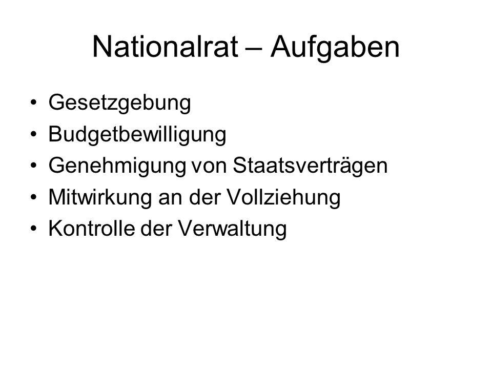 Nationalrat – Aufgaben Gesetzgebung Budgetbewilligung Genehmigung von Staatsverträgen Mitwirkung an der Vollziehung Kontrolle der Verwaltung