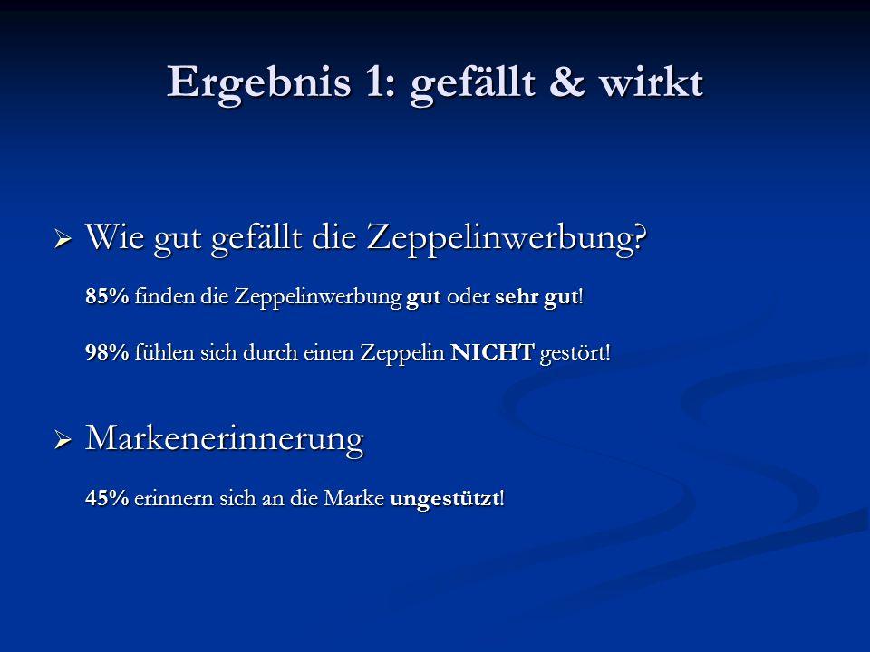Ergebnis 1: gefällt & wirkt  Wie gut gefällt die Zeppelinwerbung? 85% finden die Zeppelinwerbung gut oder sehr gut! 98% fühlen sich durch einen Zeppe