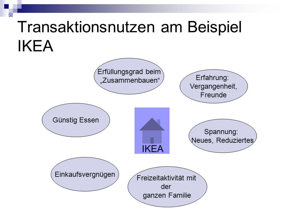 """Transaktionsnutzen am Beispiel IKEA Günstig Essen Einkaufsvergnügen Freizeitaktivität mit der ganzen Familie Erfüllungsgrad beim """"Zusammenbauen Spannung: Neues, Reduziertes IKEA Erfahrung: Vergangenheit, Freunde"""