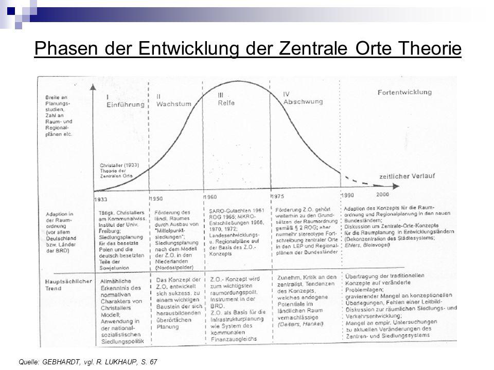Phasen der Entwicklung der Zentrale Orte Theorie Quelle: GEBHARDT, vgl. R. LUKHAUP, S. 67