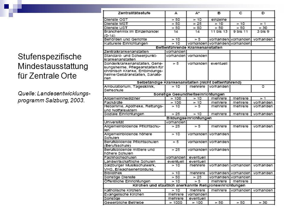 Stufenspezifische Mindestausstattung für Zentrale Orte Quelle: Landesentwicklungs- programm Salzburg, 2003.