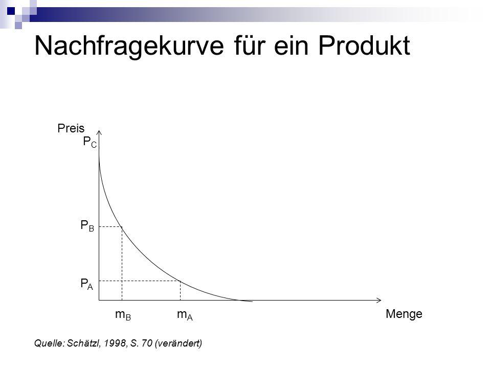 Nachfragekurve für ein Produkt Preis Menge PBPB PCPC PAPA mBmB mAmA Quelle: Schätzl, 1998, S.