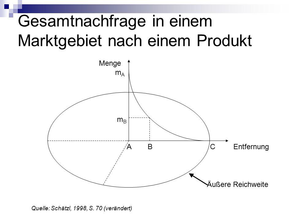 Gesamtnachfrage in einem Marktgebiet nach einem Produkt ABCEntfernung Menge mBmB mAmA Quelle: Schätzl, 1998, S.