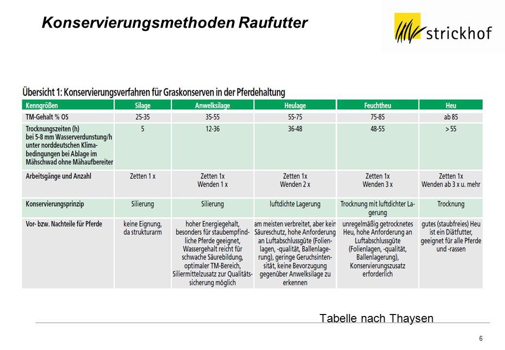 6 Tabelle nach Thaysen