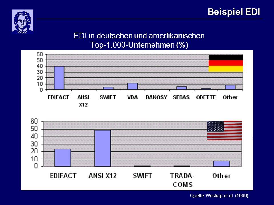 Beispiel EDI EDI in deutschen und amerlikanischen Top-1.000-Unternehmen (%) Quelle: Westarp et al. (1999)