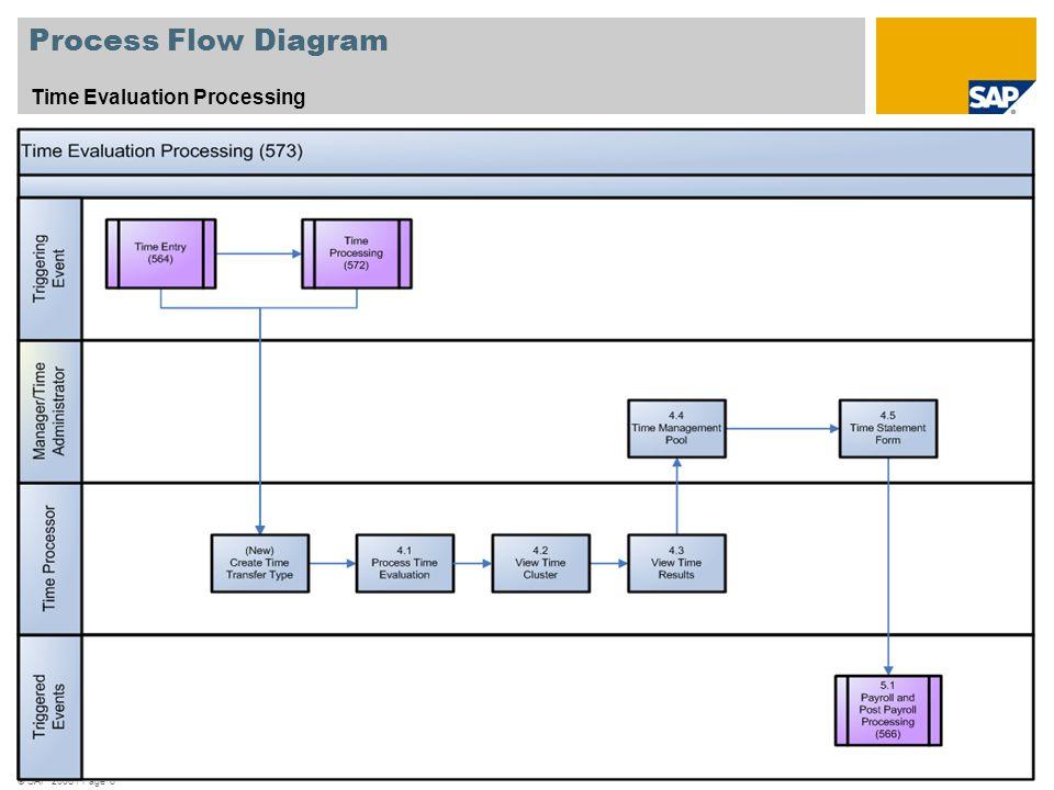© SAP 2008 / Page 6 Process Flow Diagram Time Evaluation Processing Legend – Please see next page
