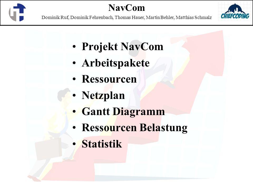 Projekt NavCom Arbeitspakete Ressourcen Netzplan Gantt Diagramm Ressourcen Belastung Statistik NavCom Dominik Ruf, Dominik Fehrenbach, Thomas Hauer, M