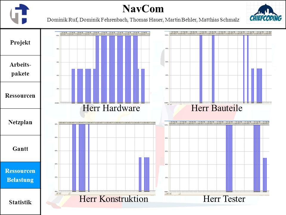 Projekt Arbeits- pakete Ressourcen Netzplan Gantt Ressourcen Belastung Statistik NavCom Dominik Ruf, Dominik Fehrenbach, Thomas Hauer, Martin Behler,