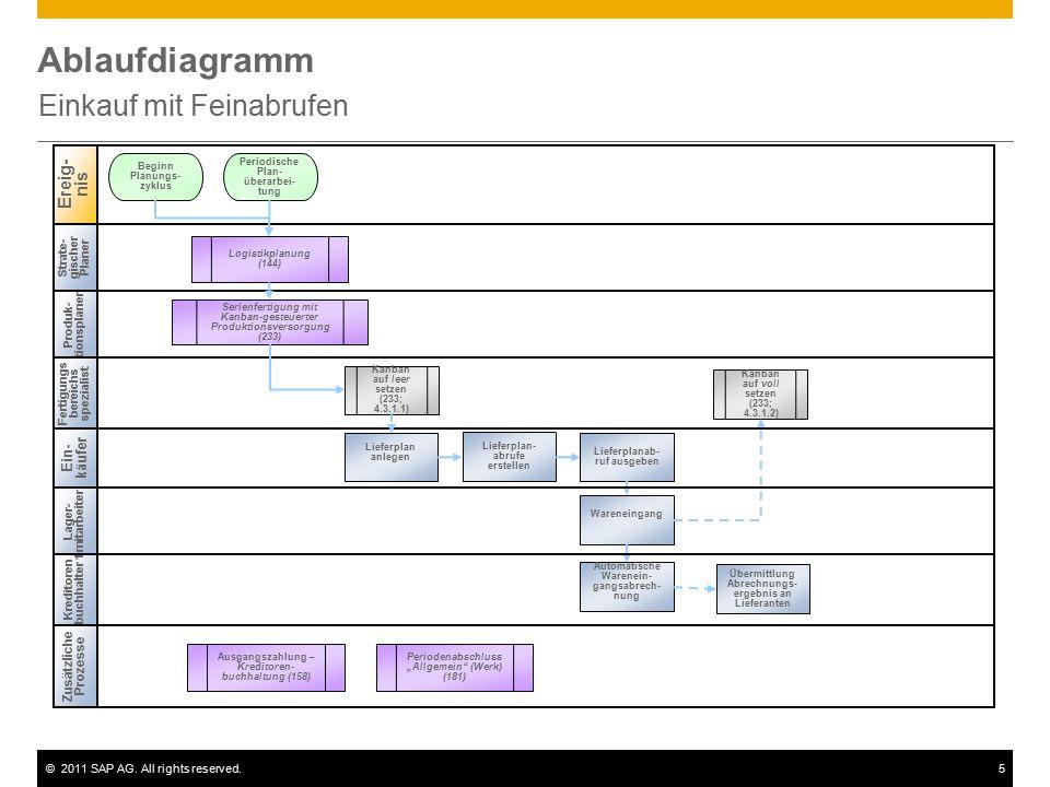 ©2011 SAP AG. All rights reserved.5 Ablaufdiagramm Einkauf mit Feinabrufen Strate- gischer Planer Produk- tionsplaner Zusätzliche Prozesse Ereig- nis