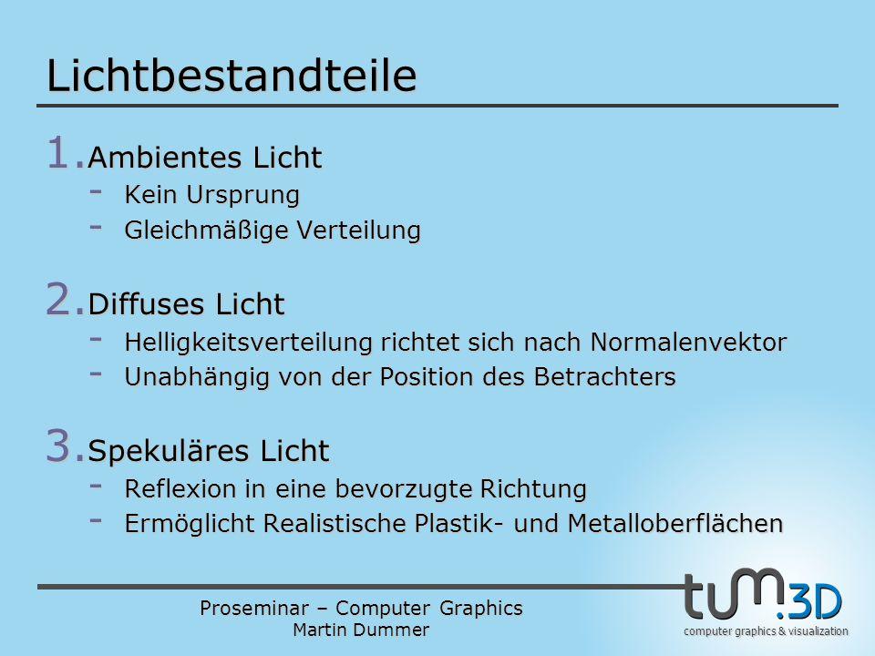 Proseminar – Computer Graphics Martin Dummer computer graphics & visualization Lichtbestandteile 1. Ambientes Licht - Kein Ursprung - Gleichmäßige Ver