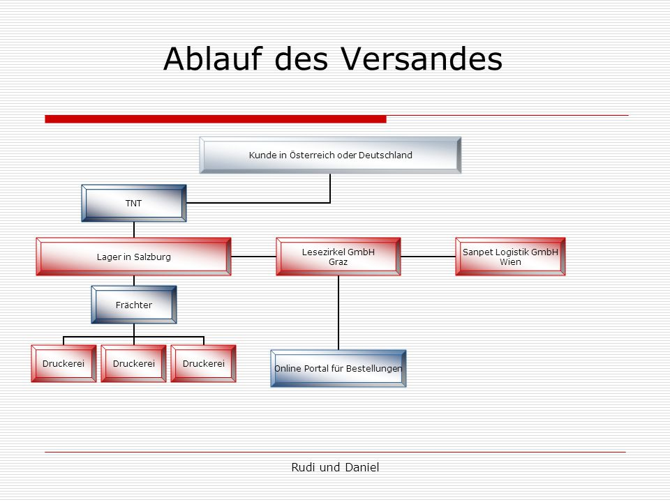 Rudi und Daniel Ablauf des Versandes Kunde in Österreich oder Deutschland TNT Lager in Salzburg Frächter Druckerei Lesezirkel GmbH Graz Online Portal