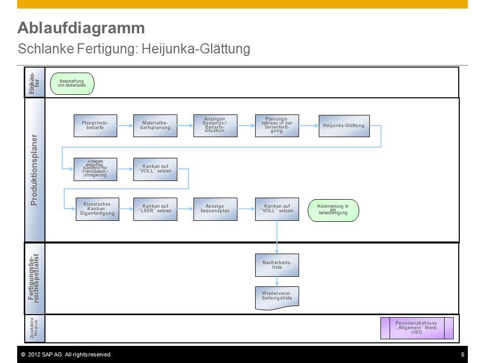 ©2012 SAP AG. All rights reserved.5 Ablaufdiagramm Schlanke Fertigung: Heijunka-Glättung Einkäu- fer Produktionsplaner Zusätzliche Prozesse Fertigungs