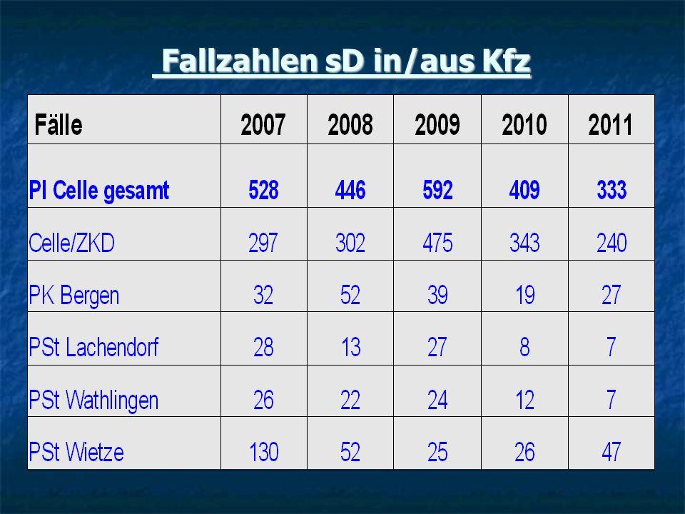 Fallzahlen sD in/aus Kfz Fallzahlen sD in/aus Kfz