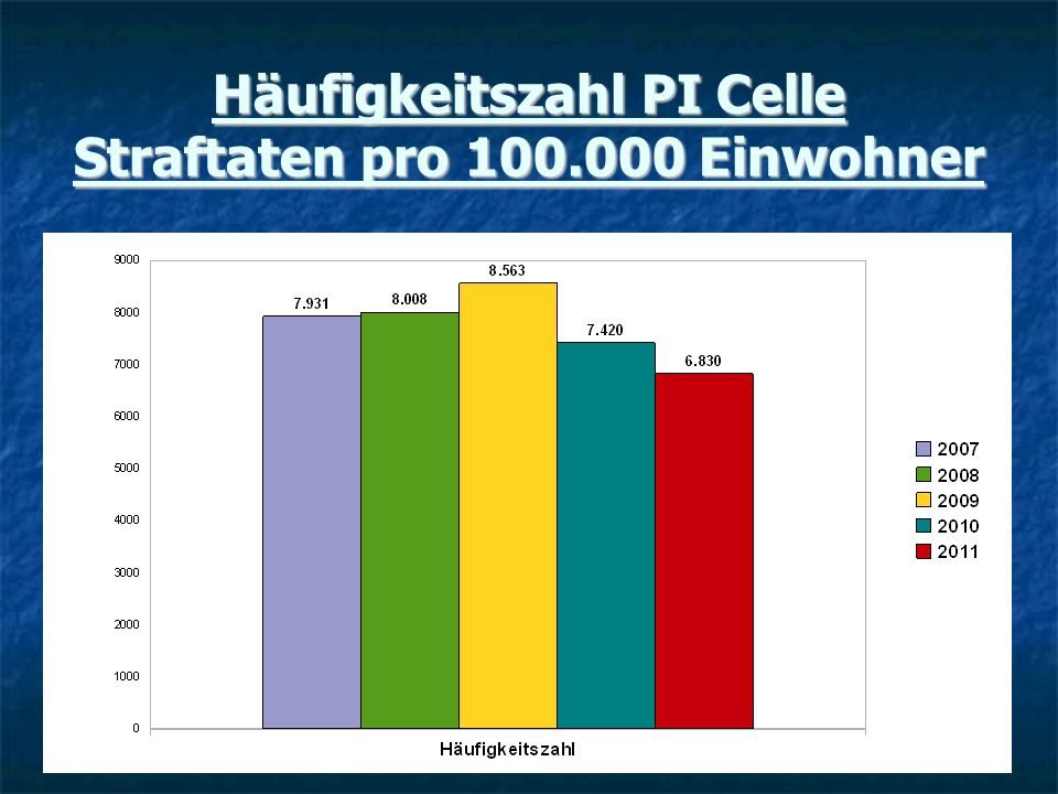 Häufigkeitszahl PI Celle Straftaten pro 100.000 Einwohner