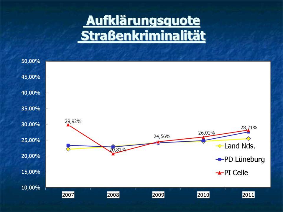 Aufklärungsquote Straßenkriminalität Aufklärungsquote Straßenkriminalität