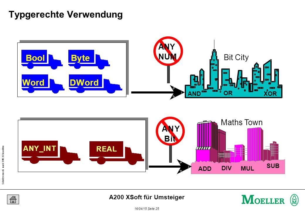 Schutzvermerk nach DIN 34 beachten 16/04/15 Seite 25 A200 XSoft für Umsteiger BoolByte WordDWord REAL ANY_INT Bit City Maths Town ADD DIV SUB MUL AND OR XOR Typgerechte Verwendung
