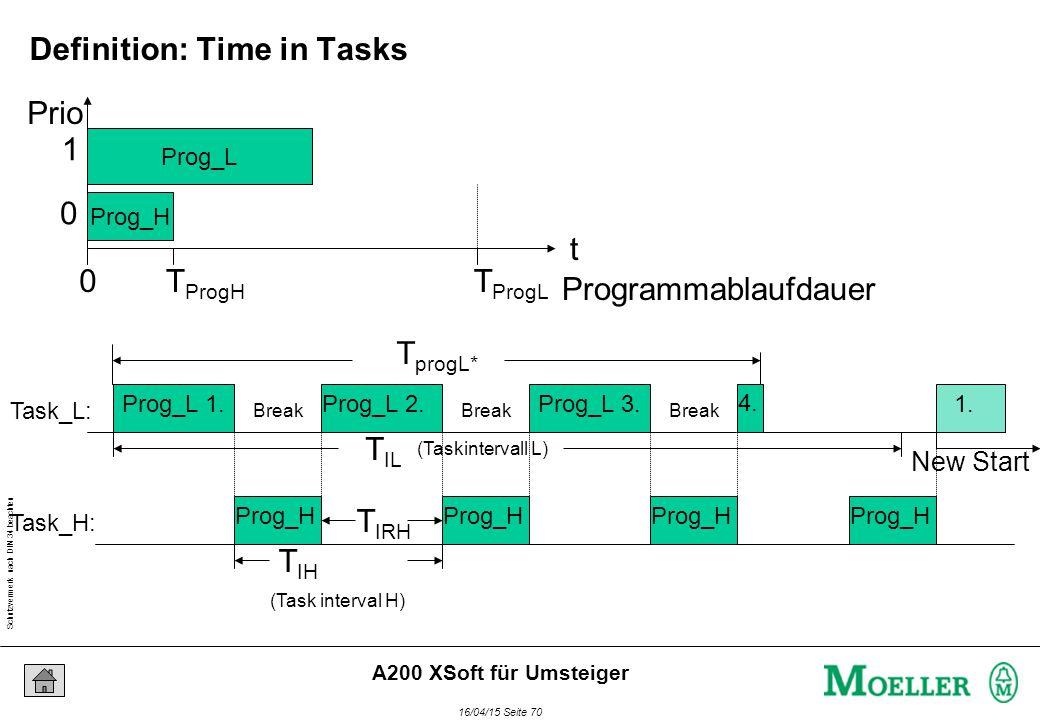 Schutzvermerk nach DIN 34 beachten 16/04/15 Seite 70 A200 XSoft für Umsteiger Prog_L Prog_H Programmablaufdauer t 0T ProgL T ProgH (Task interval H) T IH (Taskintervall L) T IL Prog_L 1.