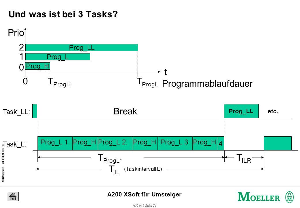 Schutzvermerk nach DIN 34 beachten 16/04/15 Seite 71 A200 XSoft für Umsteiger (Taskintervall L) T IL Break Prog_H T IRH Task_LL: Task_L: Break Prog_H Break Prog_H Prog_L 1.Prog_L 2.Prog_L 3.