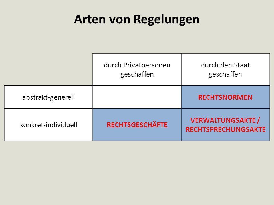 Arten von Regelungen durch Privatpersonen geschaffen durch den Staat geschaffen abstrakt-generellRECHTSNORMEN konkret-individuellRECHTSGESCHÄFTE VERWA