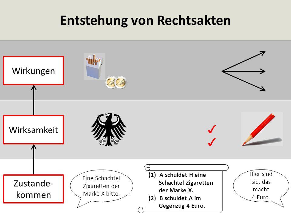 Entstehung von Rechtsakten (1)A schuldet H eine Schachtel Zigaretten der Marke X. (2)B schuldet A im Gegenzug 4 Euro. Eine Schachtel Zigaretten der Ma
