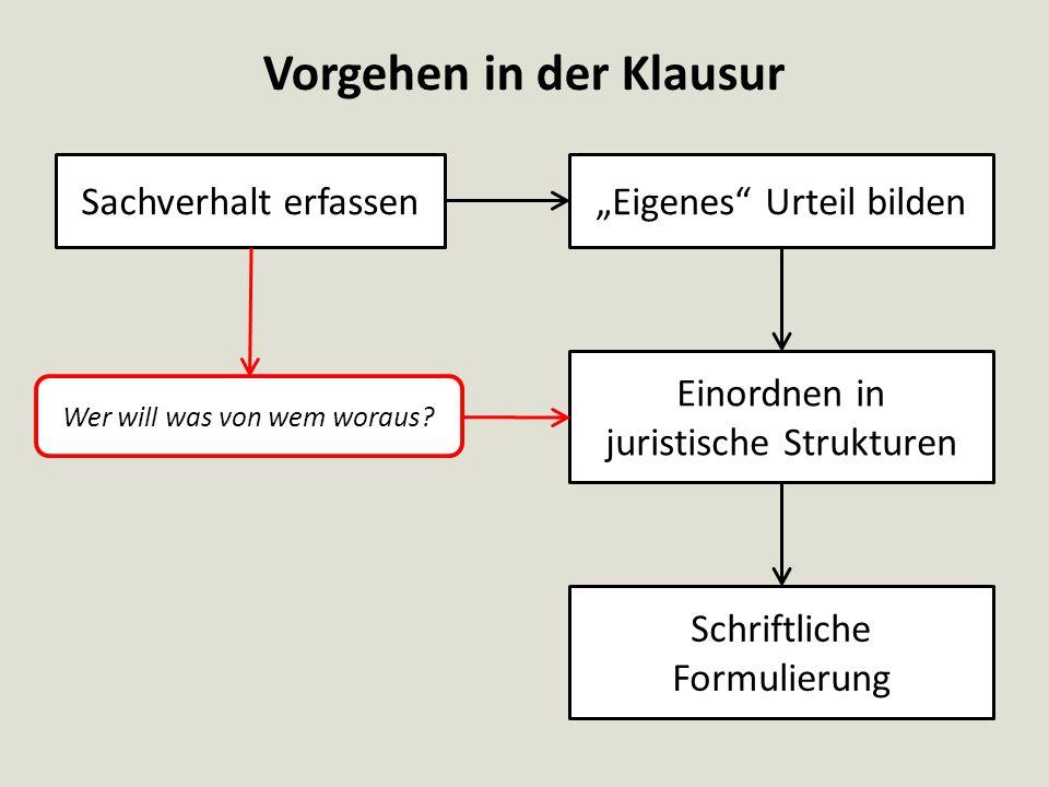 I.Anspruch entstanden II.Anspruch nicht erloschen III.Anspruch durchsetzbar Anspruchsprüfung A.