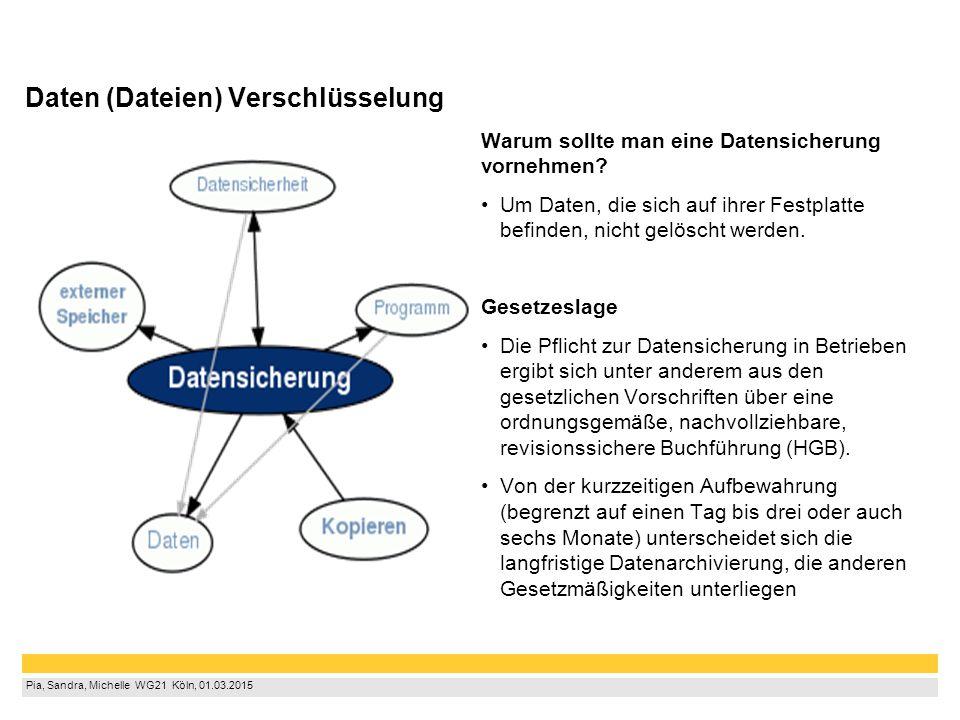 Pia, Sandra, Michelle WG21 Köln, 01.03.2015 Warum sollte man eine Datensicherung vornehmen? Um Daten, die sich auf ihrer Festplatte befinden, nich