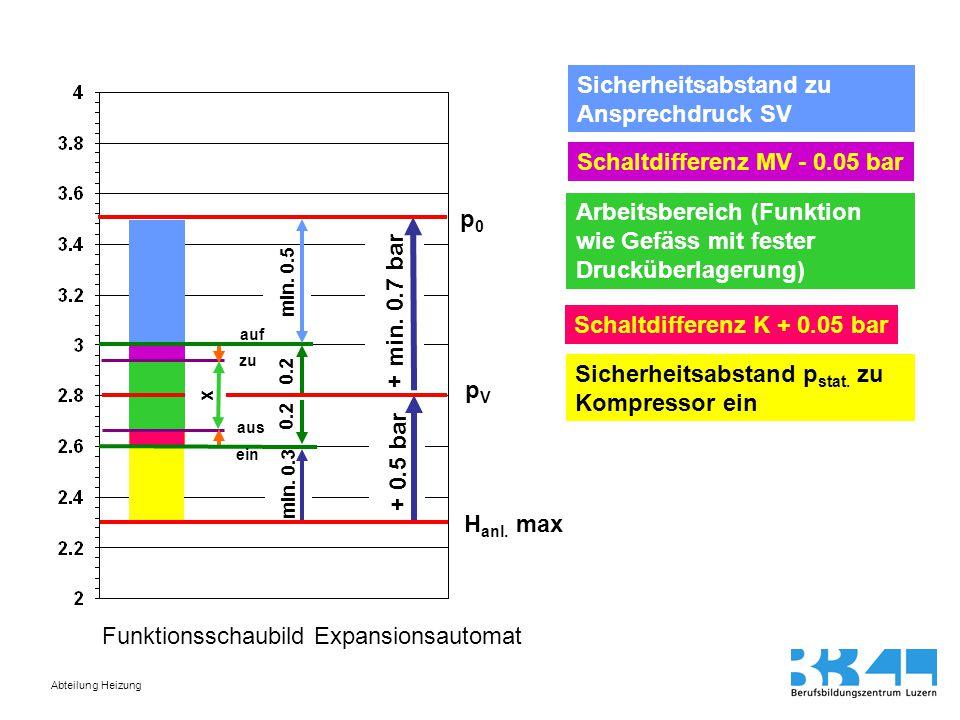 Abteilung Heizung H anl. max + min. 0.7 bar + 0.5 bar p0p0 min. 0.3 0.2 pVpV min. 0.5 x Sicherheitsabstand zu Ansprechdruck SV Schaltdifferenz MV - 0.