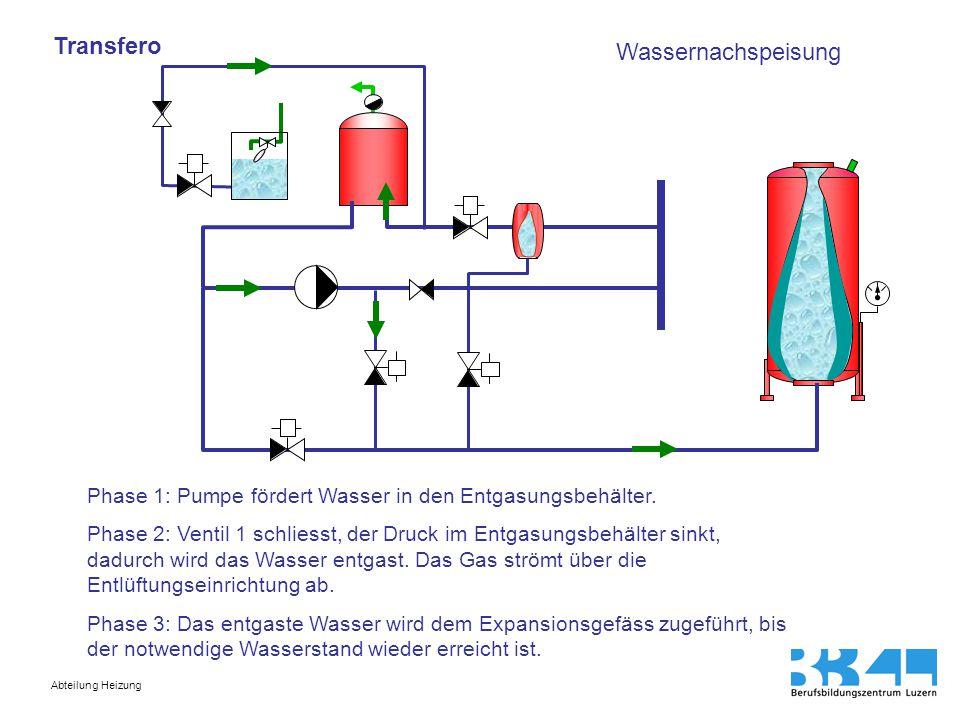 Abteilung Heizung Transfero Wassernachspeisung Phase 1: Pumpe fördert Wasser in den Entgasungsbehälter. Phase 2: Ventil 1 schliesst, der Druck im Entg