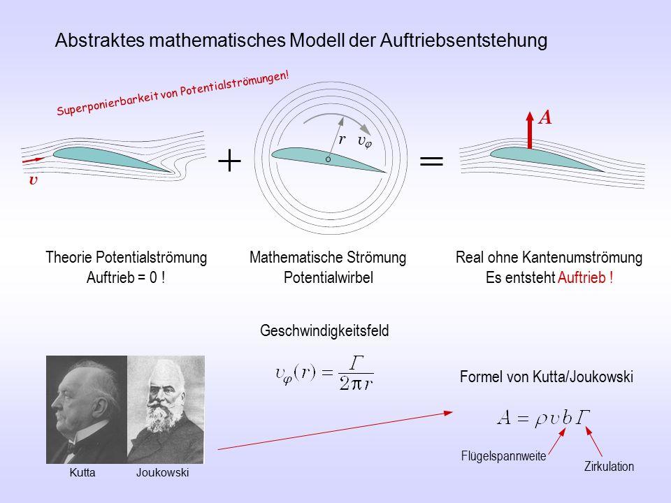 Abstraktes mathematisches Modell der Auftriebsentstehung Theorie Potentialströmung Auftrieb = 0 .