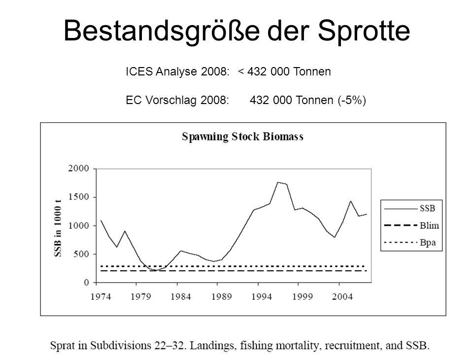 Bestandsgröße der Sprotte ICES Analyse 2008: < 432 000 Tonnen EC Vorschlag 2008: 432 000 Tonnen (-5%)