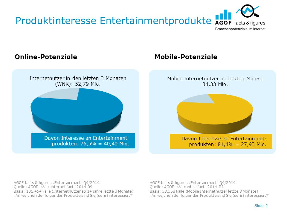 "Produktinteresse Entertainmentprodukte Slide 3 Online-PotenzialeMobile-Potenziale AGOF facts & figures ""Entertainment Q4/2014 Quelle: AGOF e.V."