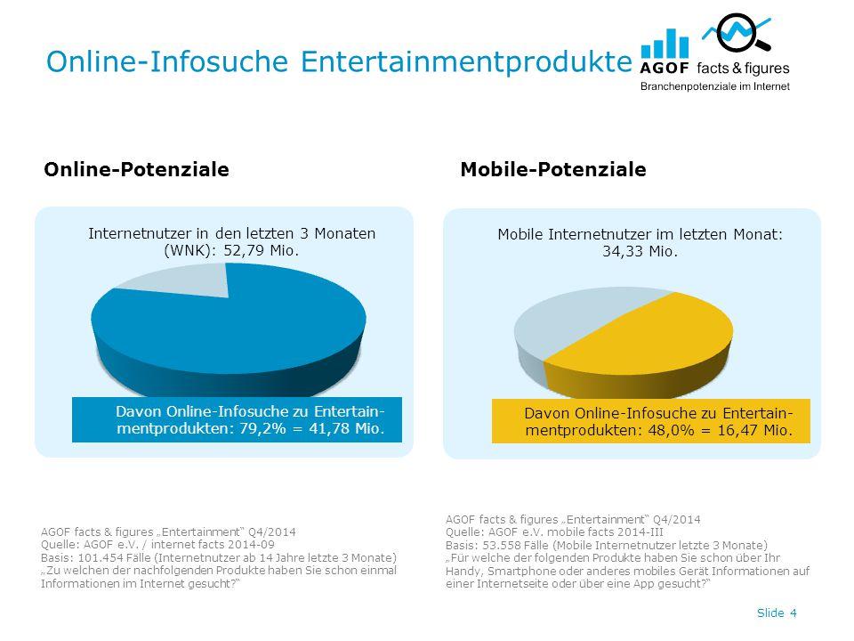 Online-Infosuche Entertainmentprodukte Slide 4 Internetnutzer in den letzten 3 Monaten (WNK): 52,79 Mio.