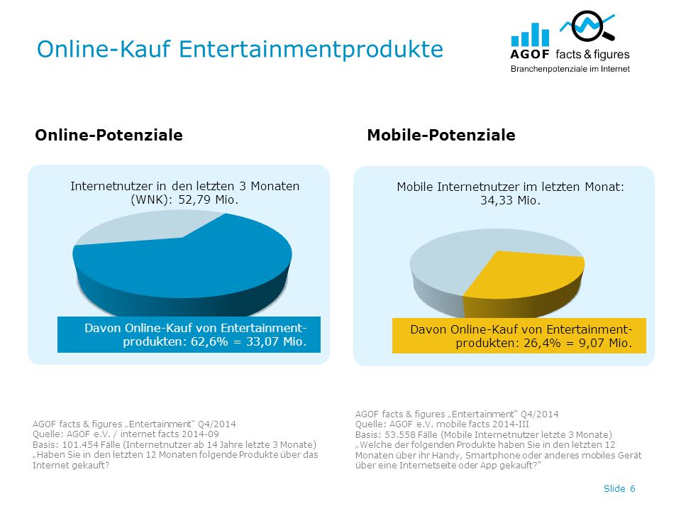 "Online-Kauf Entertainmentprodukte Slide 7 Online-PotenzialeMobile-Potenziale AGOF facts & figures ""Entertainment Q4/2014 Quelle: AGOF e.V."