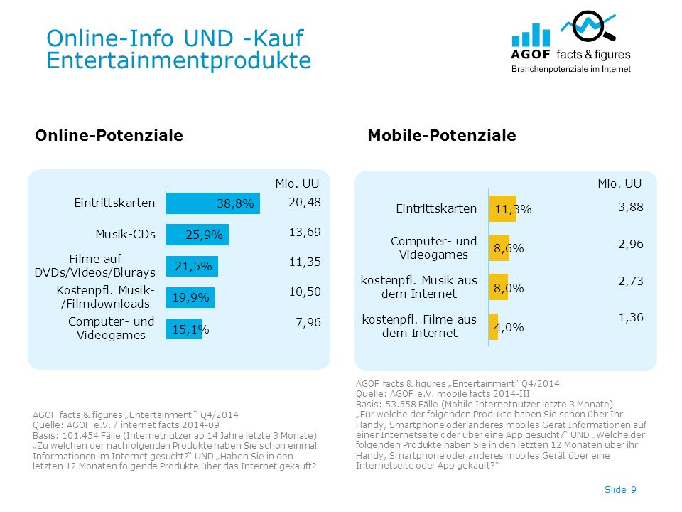 "Online-Info UND -Kauf Entertainmentprodukte Slide 9 Online-PotenzialeMobile-Potenziale AGOF facts & figures ""Entertainment "" Q4/2014 Quelle: AGOF e.V."