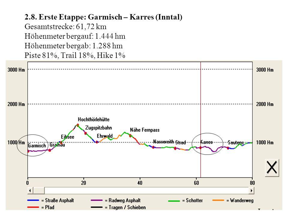 2.8. Erste Etappe: Garmisch – Karres (Inntal) Gesamtstrecke: 61,72 km Höhenmeter bergauf: 1.444 hm Höhenmeter bergab: 1.288 hm Piste 81%, Trail 18%, H