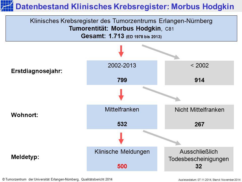 2002-2013 799 < 2002 914 Mittelfranken 532 Nicht Mittelfranken 267 Klinisches Krebsregister des Tumorzentrums Erlangen-Nürnberg Tumorentität: Morbus H