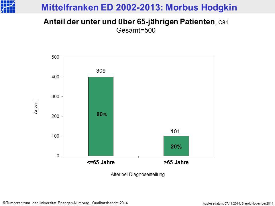 Mittelfranken ED 2002-2013: Morbus Hodgkin Auslesedatum: 07.11.2014, Stand: November 2014 © Tumorzentrum der Universität Erlangen-Nürnberg, Qualitätsb