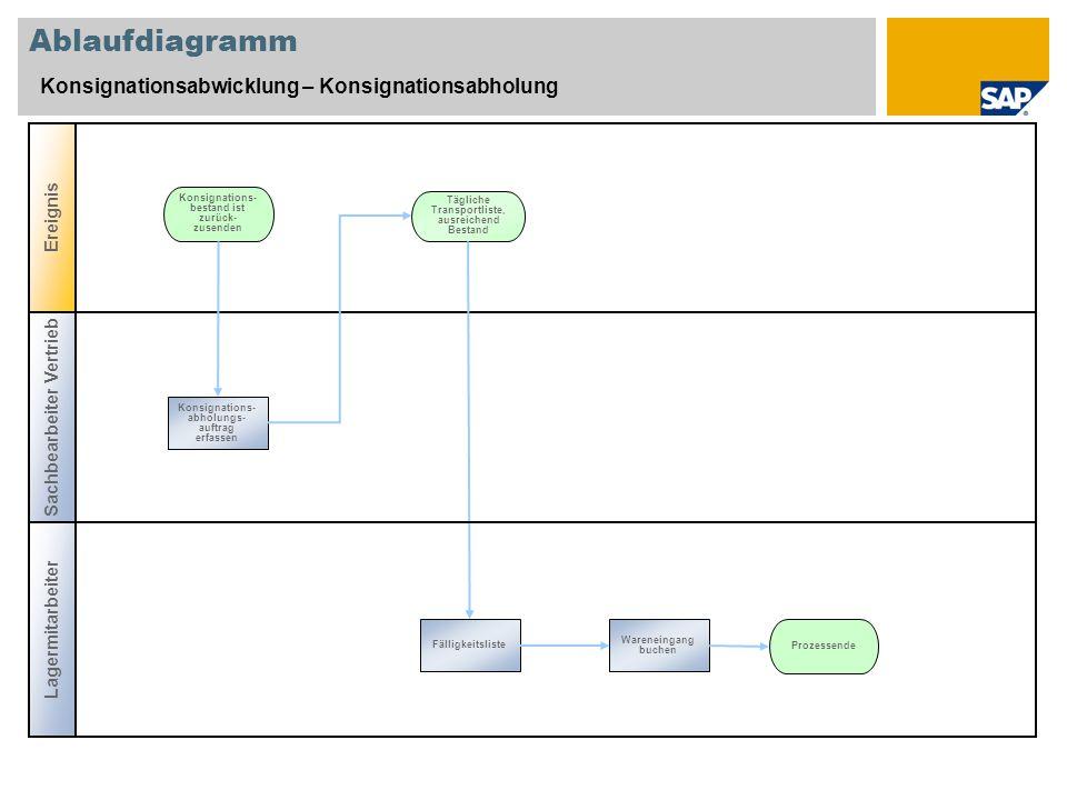 Ablaufdiagramm Konsignationsabwicklung – Konsignationsabholung Konsignations- bestand ist zurück- zusenden Konsignations- abholungs- auftrag erfassen