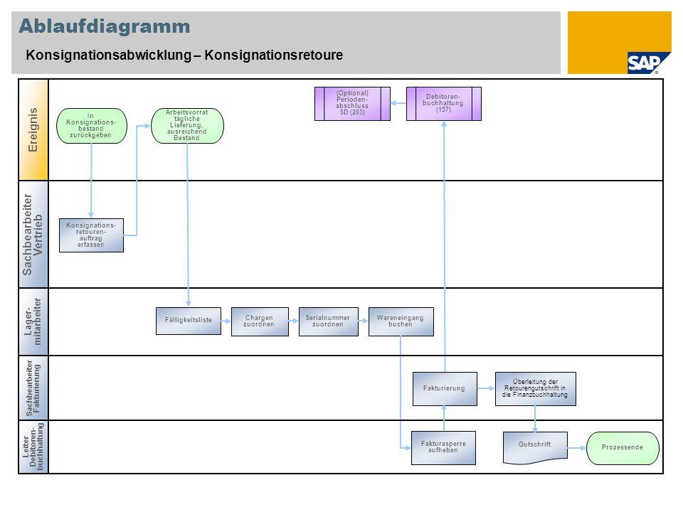 Ablaufdiagramm Konsignationsabwicklung – Konsignationsretoure Leiter Debitoren- buchhaltung Lager- mitarbeiter In Konsignations- bestand zurückgeben K