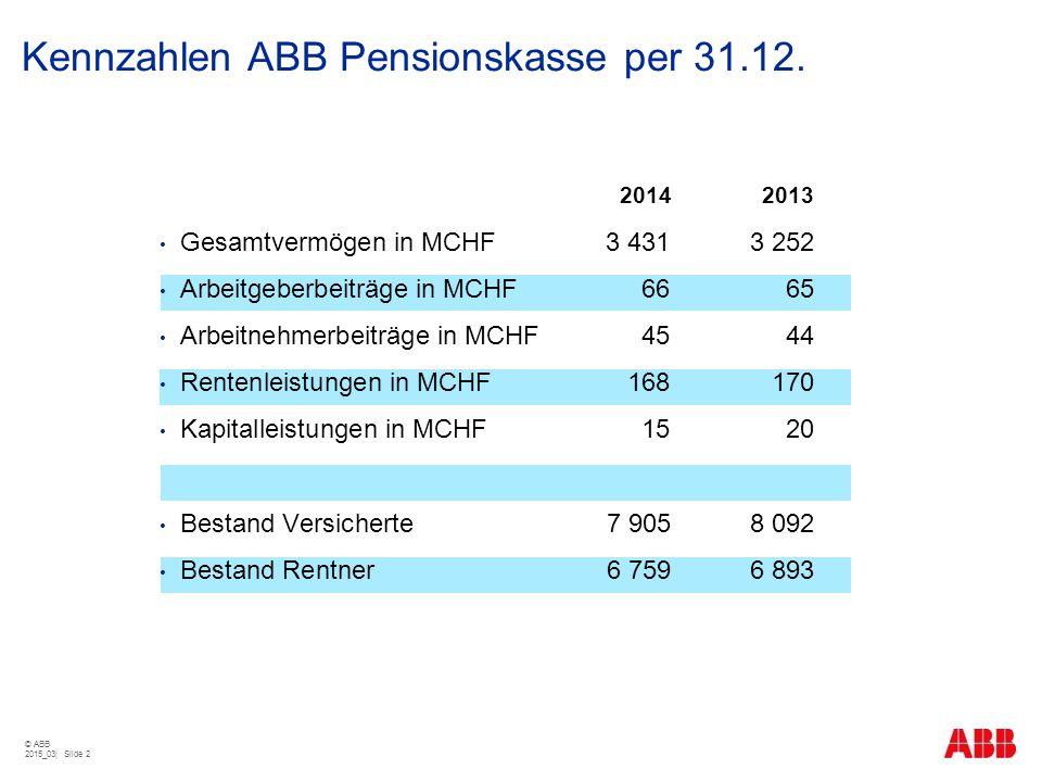 Kennzahlen ABB Pensionskasse per 31.12. 20142013 Gesamtvermögen in MCHF 3 4313 252 Arbeitgeberbeiträge in MCHF6665 Arbeitnehmerbeiträge in MCHF4544 Re