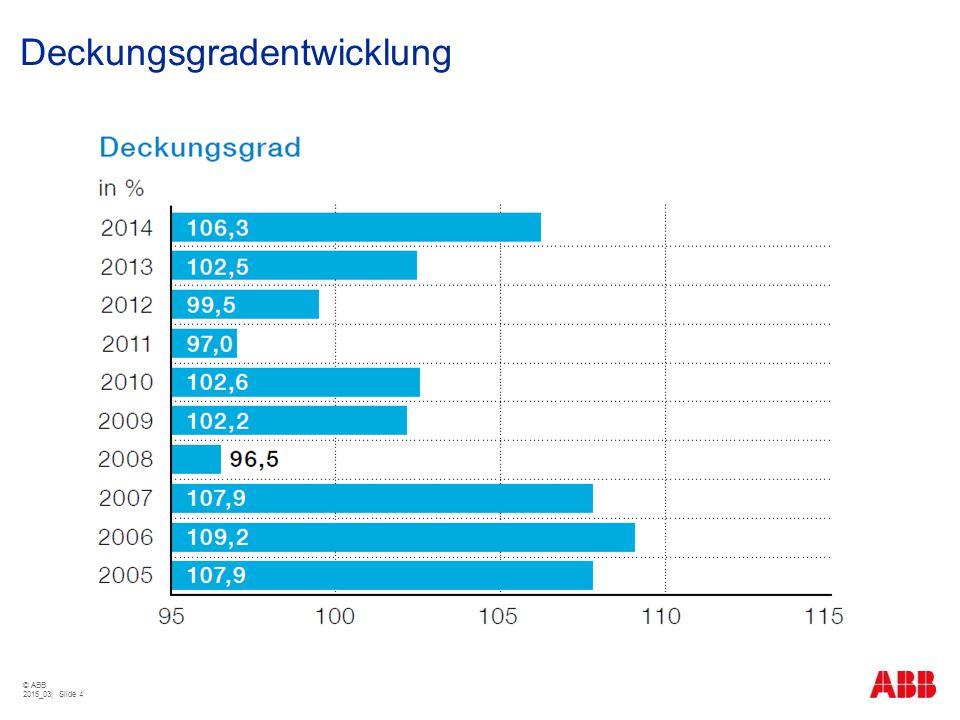 Deckungsgradentwicklung © ABB 2015_03| Slide 4