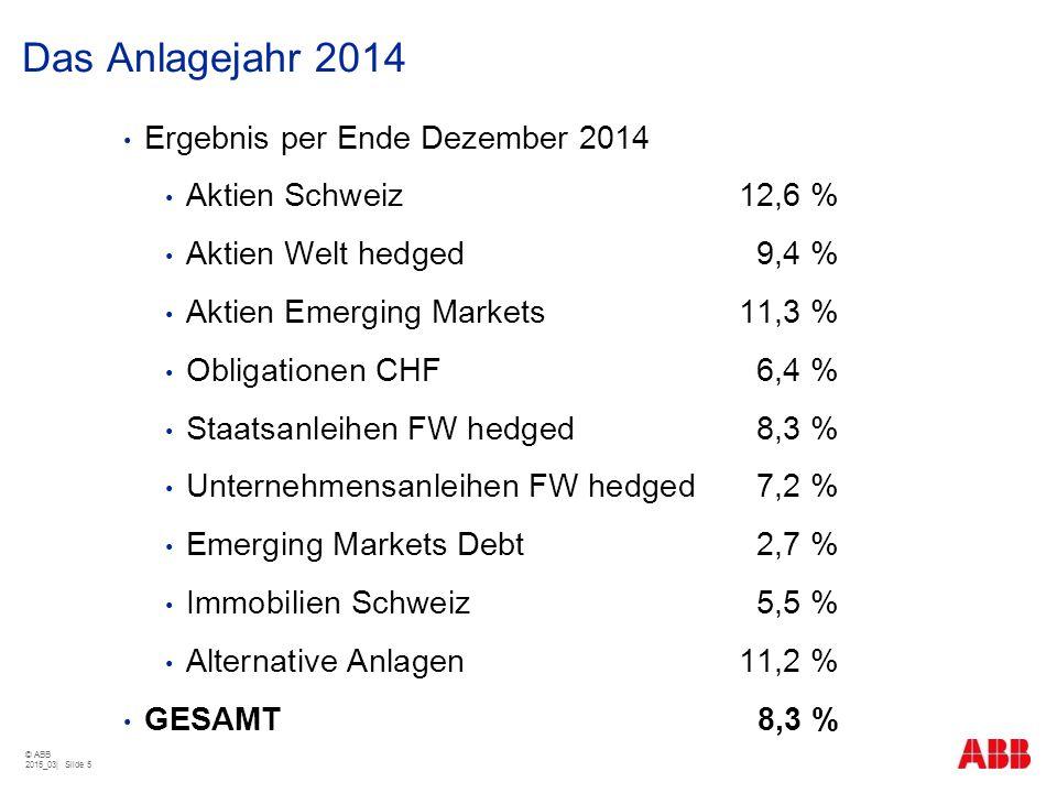 Das Anlagejahr 2014 © ABB 2015_03| Slide 5 Ergebnis per Ende Dezember 2014 Aktien Schweiz12,6 % Aktien Welt hedged9,4 % Aktien Emerging Markets11,3 %
