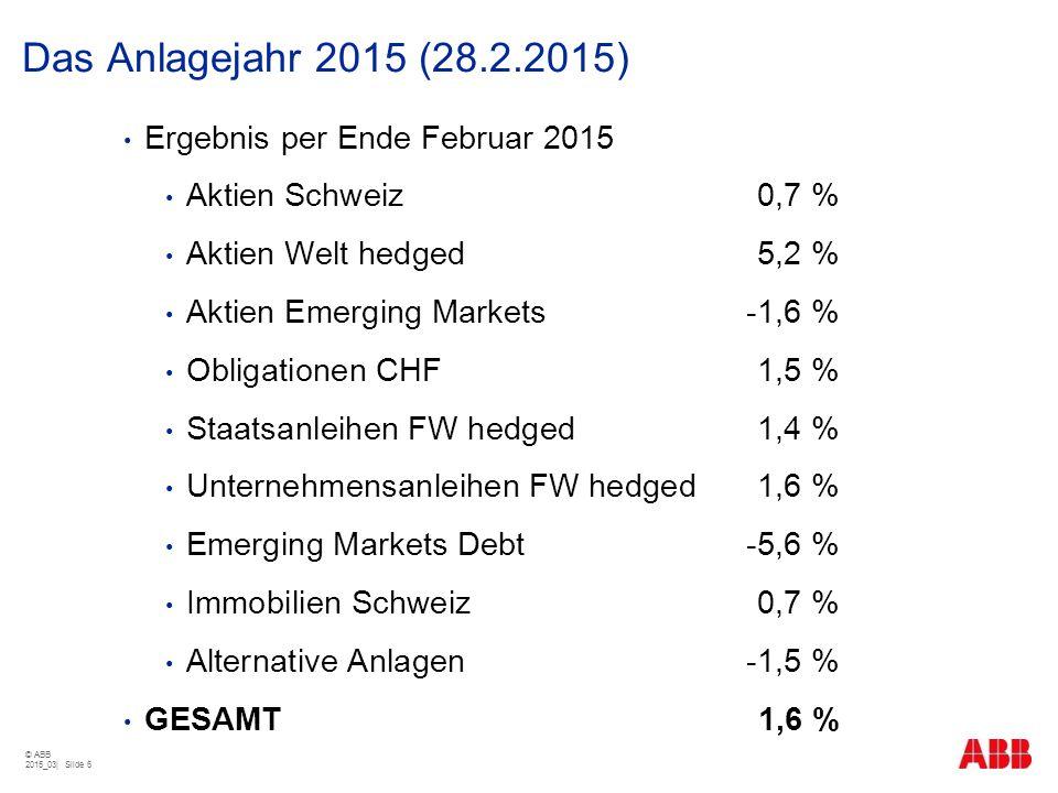 Das Anlagejahr 2015 (28.2.2015) © ABB 2015_03| Slide 6 Ergebnis per Ende Februar 2015 Aktien Schweiz0,7 % Aktien Welt hedged5,2 % Aktien Emerging Mark