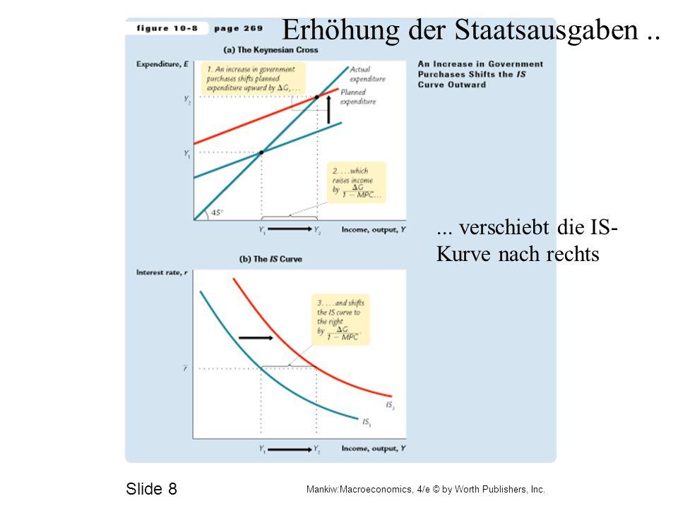 Slide 8 Mankiw:Macroeconomics, 4/e © by Worth Publishers, Inc. Erhöhung der Staatsausgaben..... verschiebt die IS- Kurve nach rechts