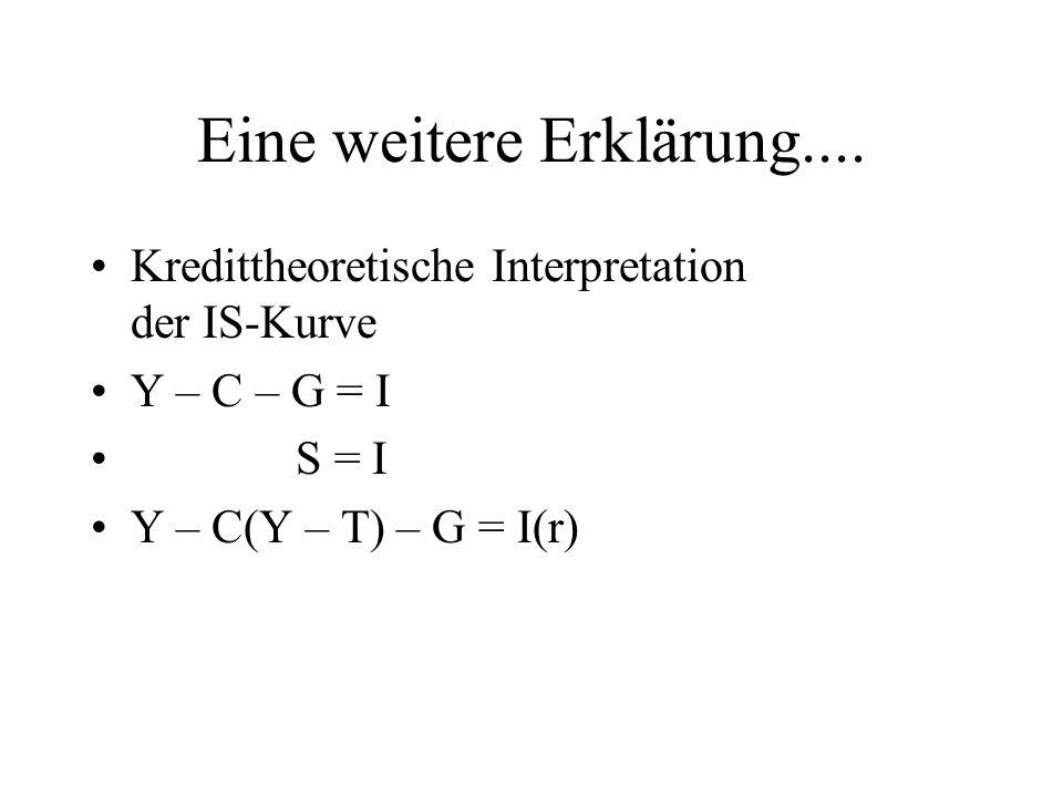 Eine weitere Erklärung.... Kredittheoretische Interpretation der IS-Kurve Y – C – G = I S = I Y – C(Y – T) – G = I(r)