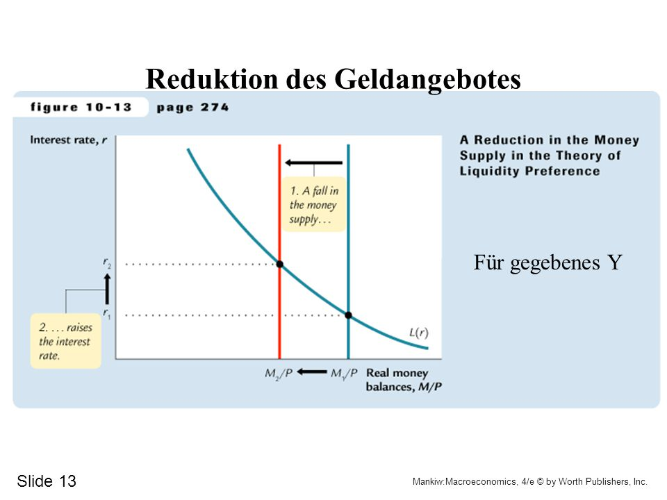 Slide 13 Mankiw:Macroeconomics, 4/e © by Worth Publishers, Inc. Reduktion des Geldangebotes Für gegebenes Y