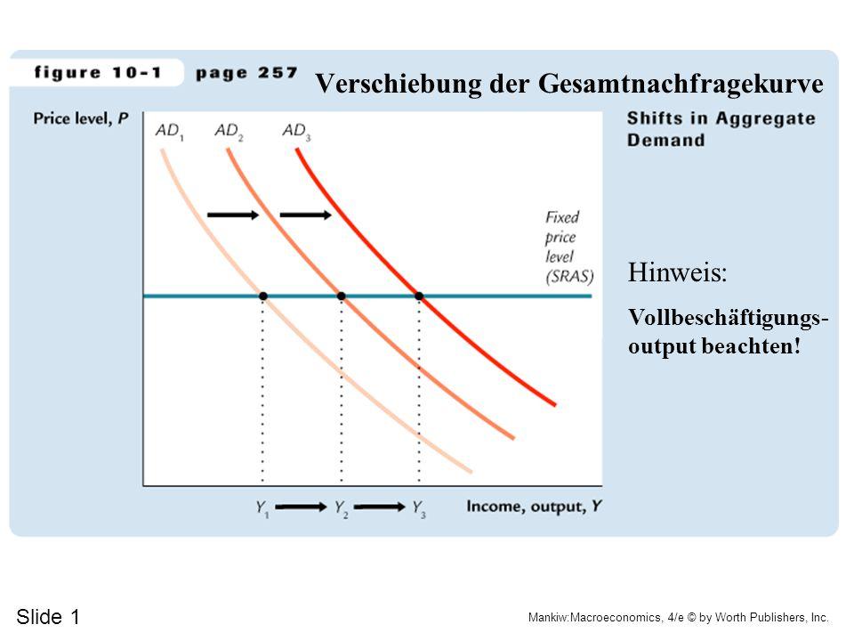 Slide 1 Mankiw:Macroeconomics, 4/e © by Worth Publishers, Inc. Verschiebung der Gesamtnachfragekurve Hinweis: Vollbeschäftigungs- output beachten!